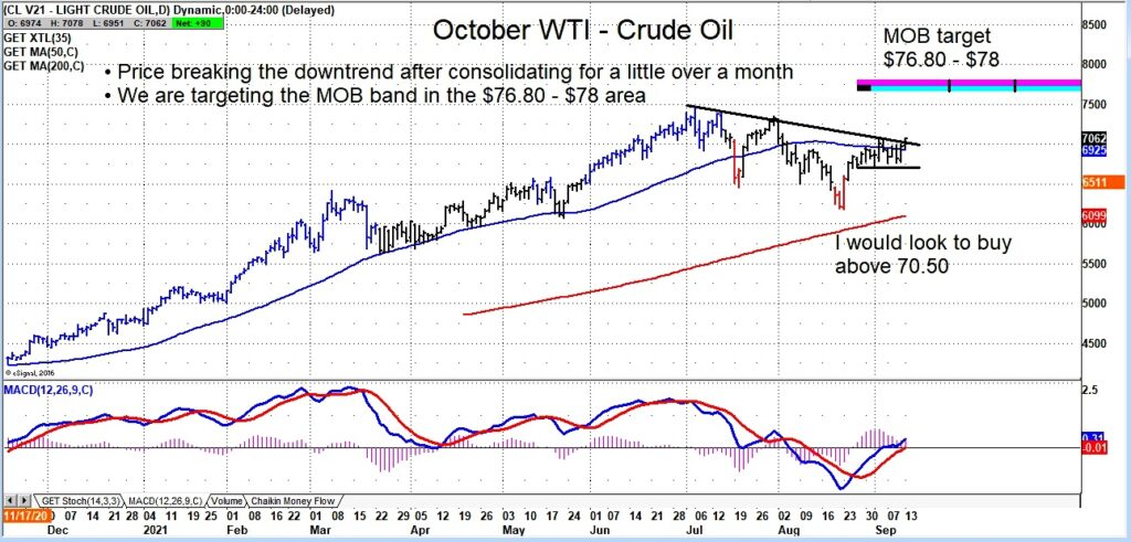 crude oil october futures price breakout higher forecast 78 investing chart