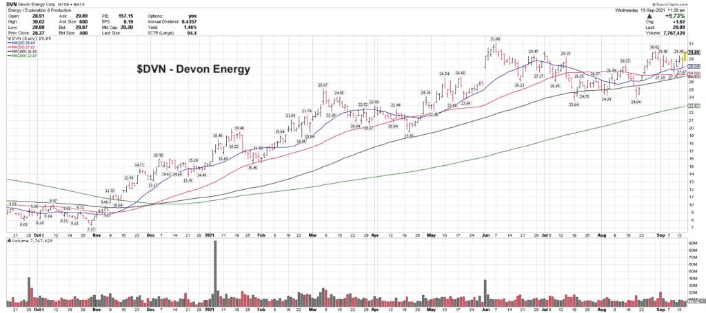 devon energy dvn stock price bullish investing trend chart