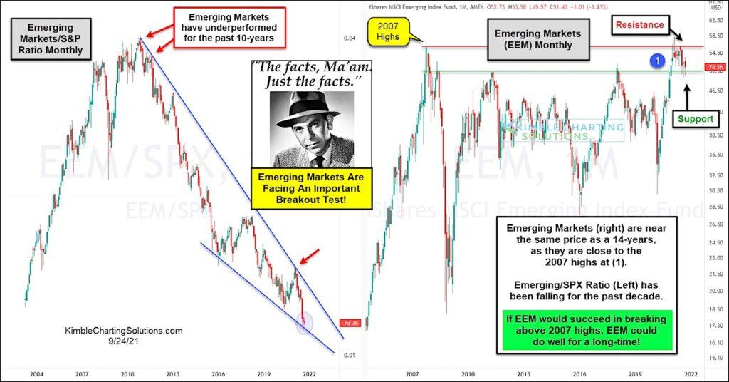 emerging markets etf eem stocks important breakout watch list chart
