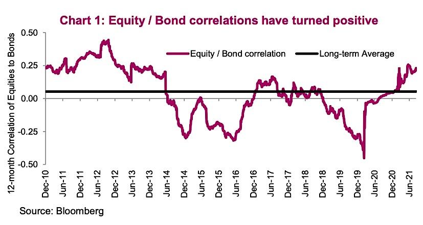 equity bond ratio correlation positive has strong impact on modern portfolio theory chart image