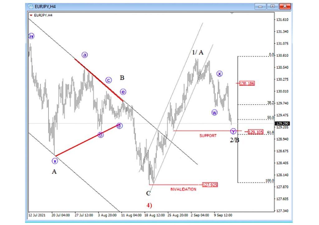 eurjpy euro yen currency pair elliott wave a b c bottom low chart september