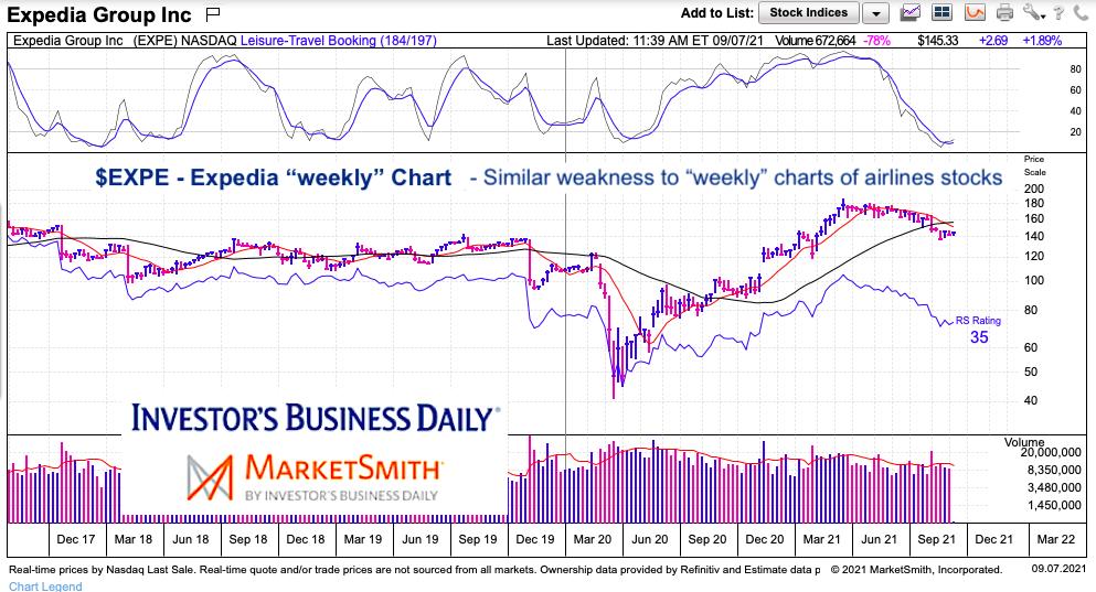 expedia stock price analysis expe bearish trading chart september 7