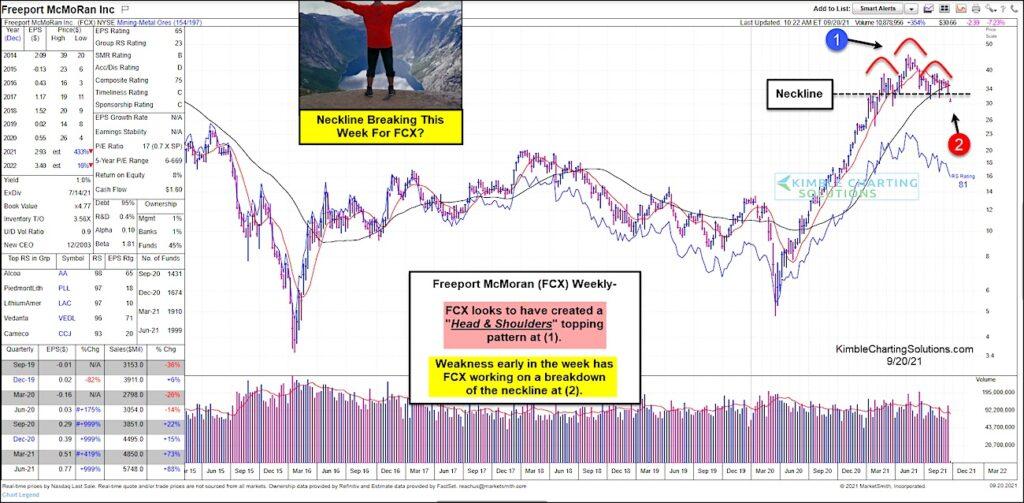 freeport mcmoran stock price pattern head shoulders bearish fcx investing chart