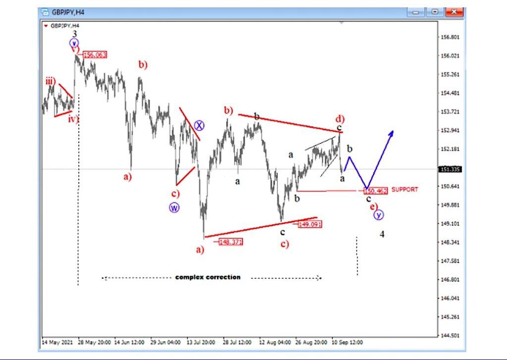 gbpjpy pound yen currency pair elliott wave a b c d e bottom low pattern chart september