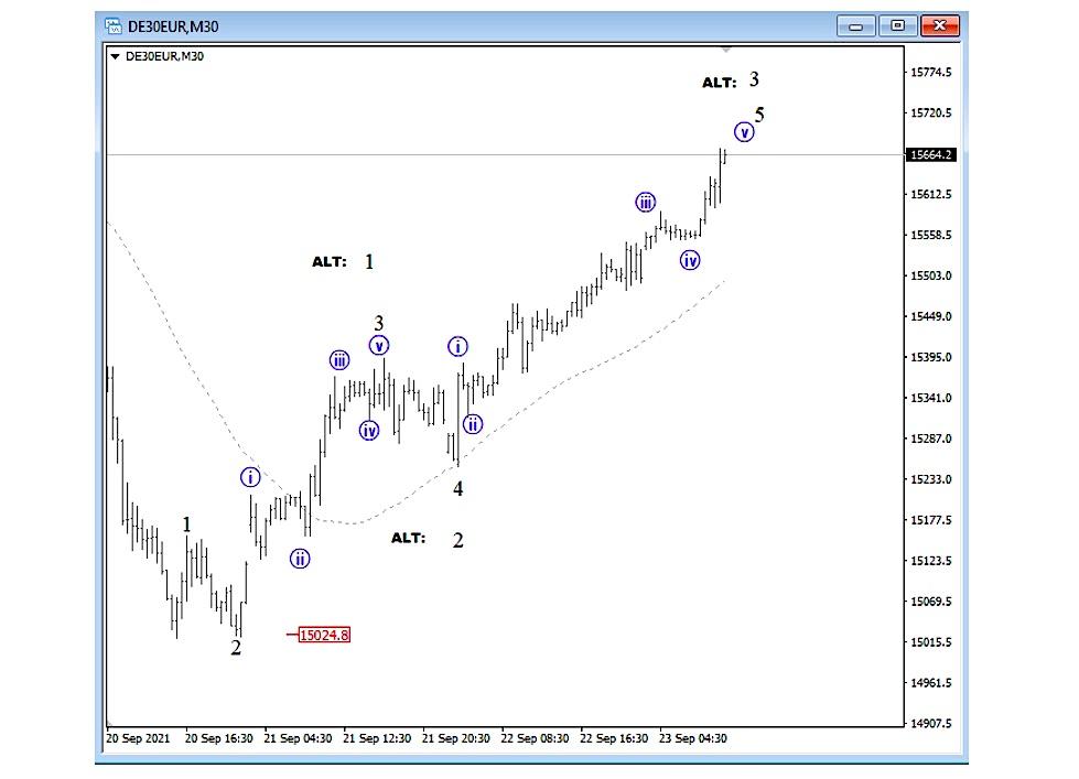 german dax 30 minute price chart stock market elliott wave forecast