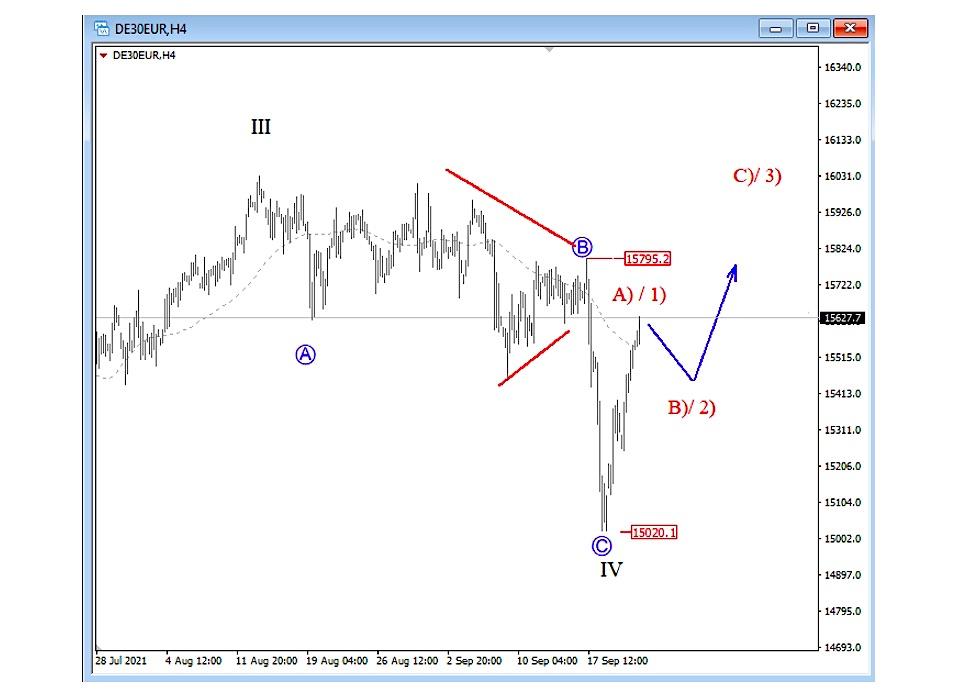 german dax 4 hour price chart elliott wave analysis higher