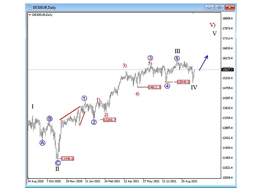 german dax stock market index elliott wave forecast higher