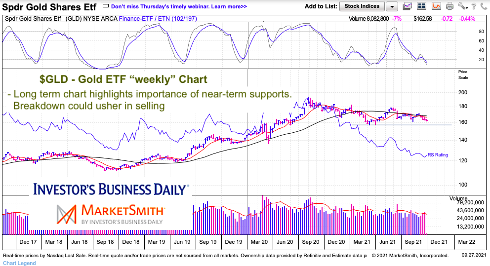 gld gold fund etf price support indicator buy sell analysis chart