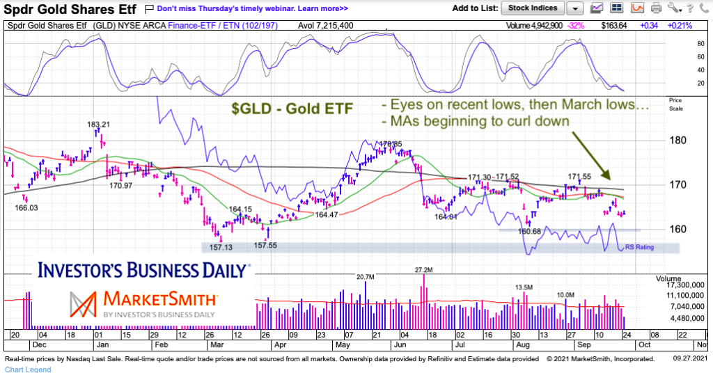 gld gold fund etf trading decline moving averages turn down chart