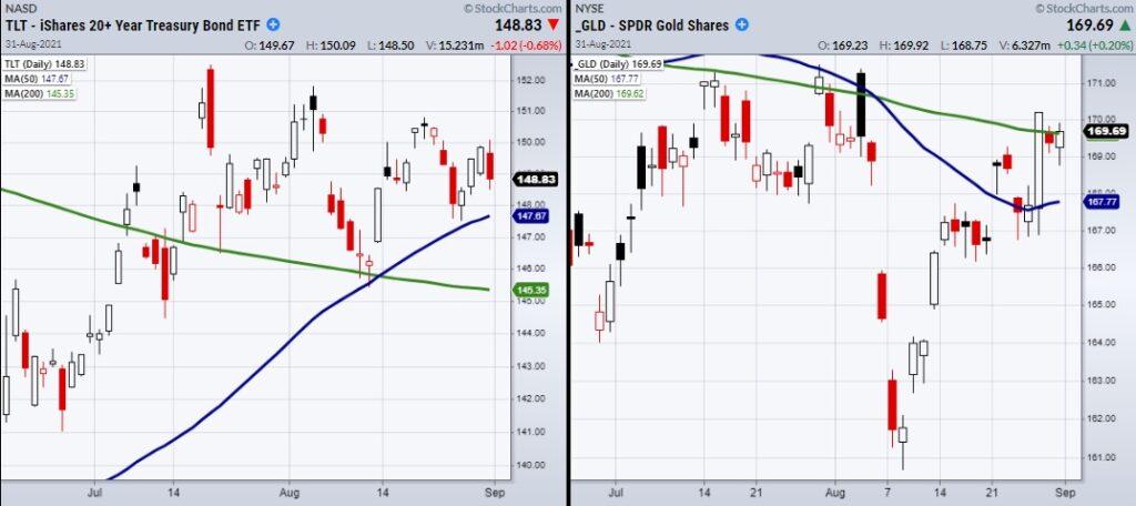 gold bonds price analysis investing chart month september forecast