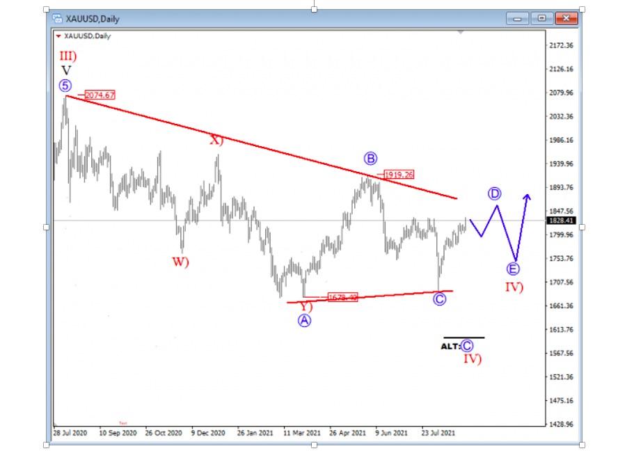 gold price analysis elliott wave four bull market chart september