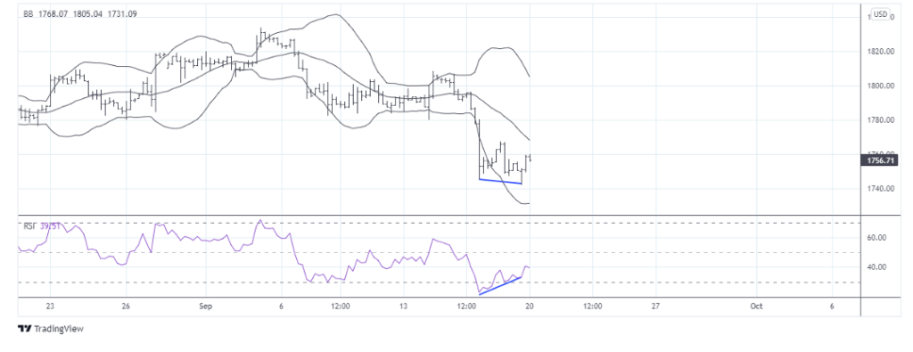 gold price bollinger bands support trading low chart image
