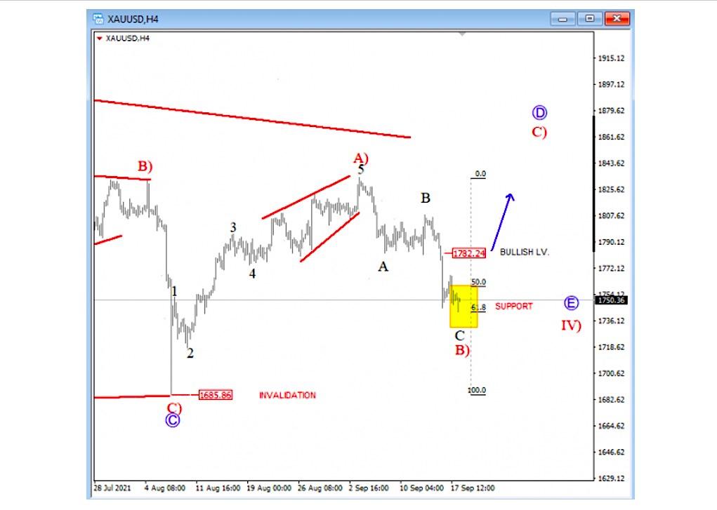 gold price chart elliott wave bottom low forecast september