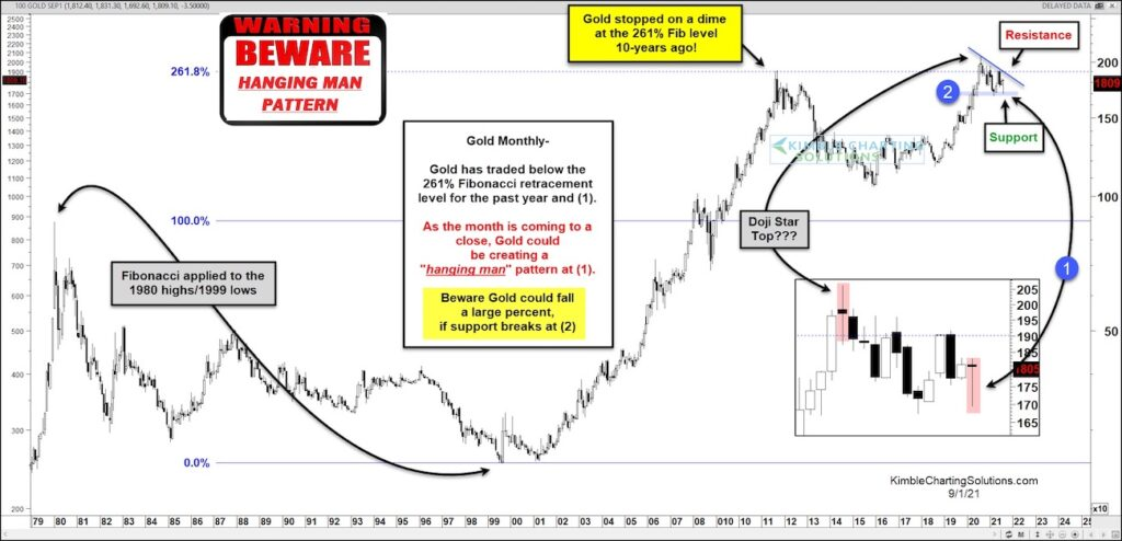 gold price pattern analysis topping peaking year 2021 chart