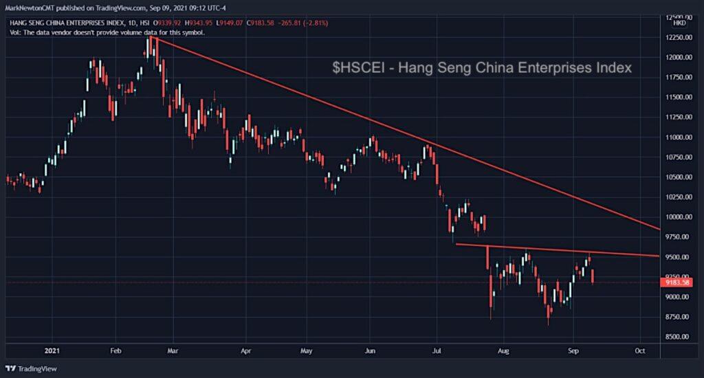hang seng china enterprises index trading bottom forecast investing analysis september chart