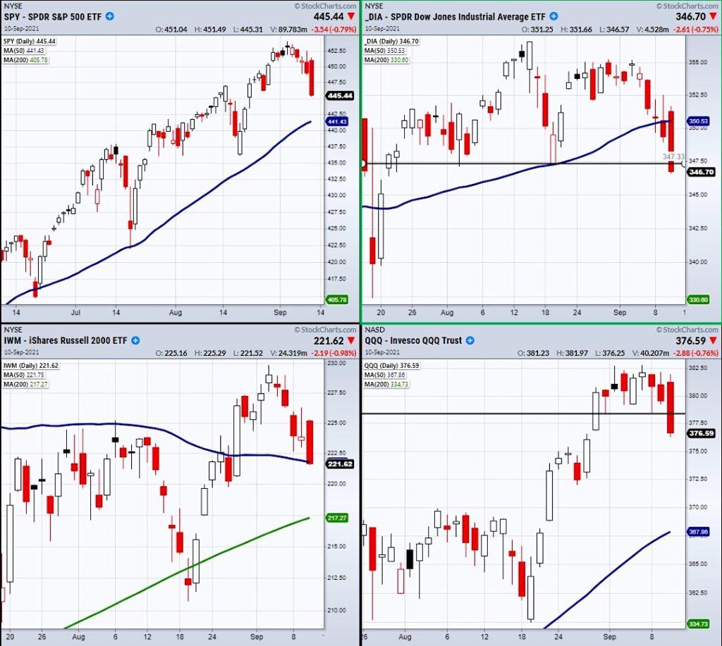 important stock market etfs selling bearish decline lower forecast chart investing