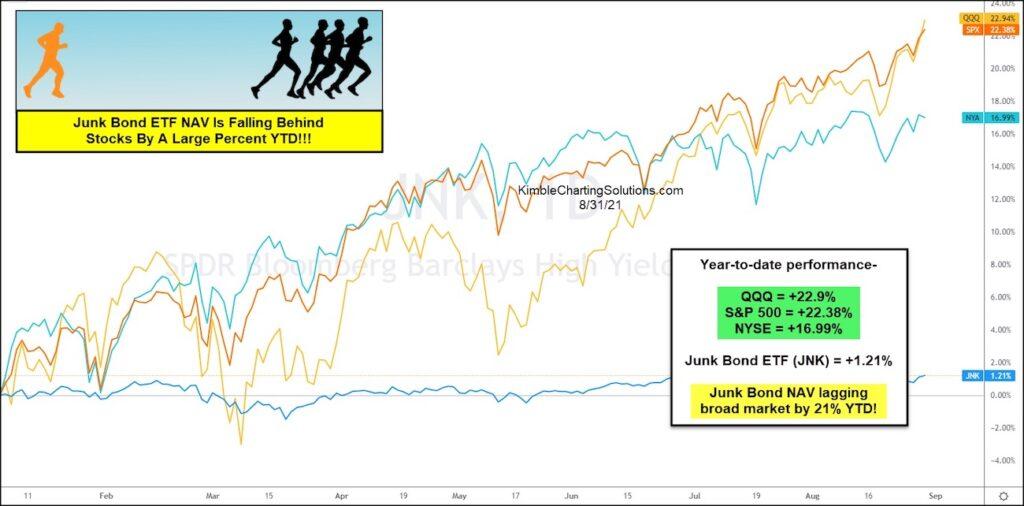 junk bonds etf nav performance year 2021 poor versus stock market indices chart image