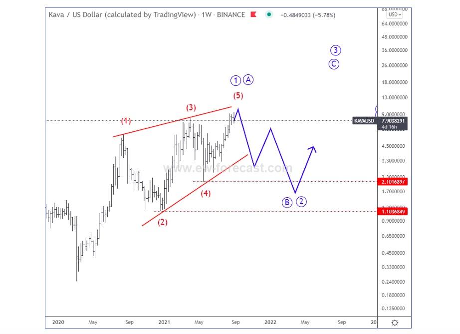 kava us dollar defi token trading elliott wave analysis trading top chart