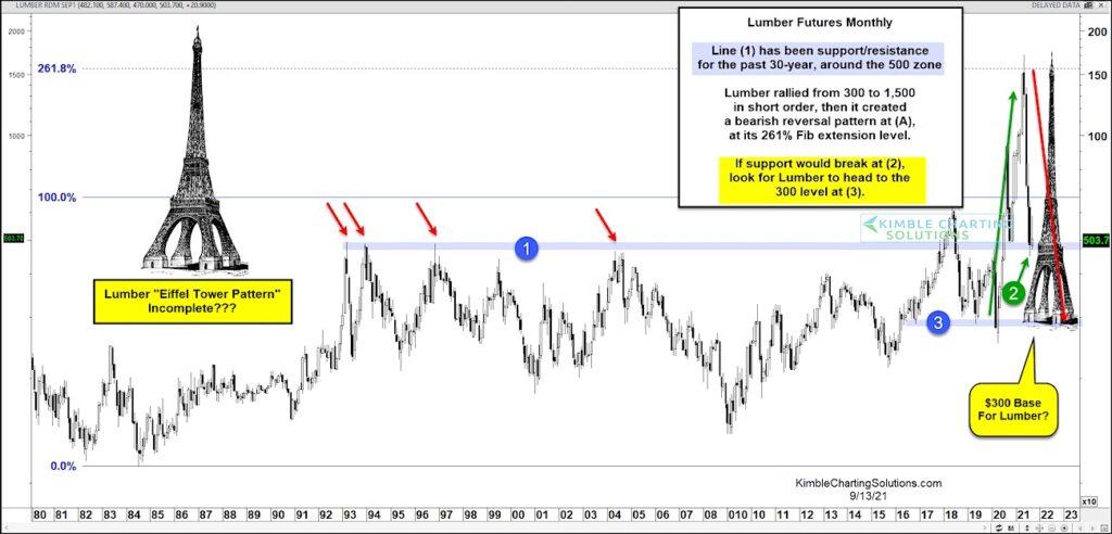 lumber futures crashing lower trading price pattern analysis chart