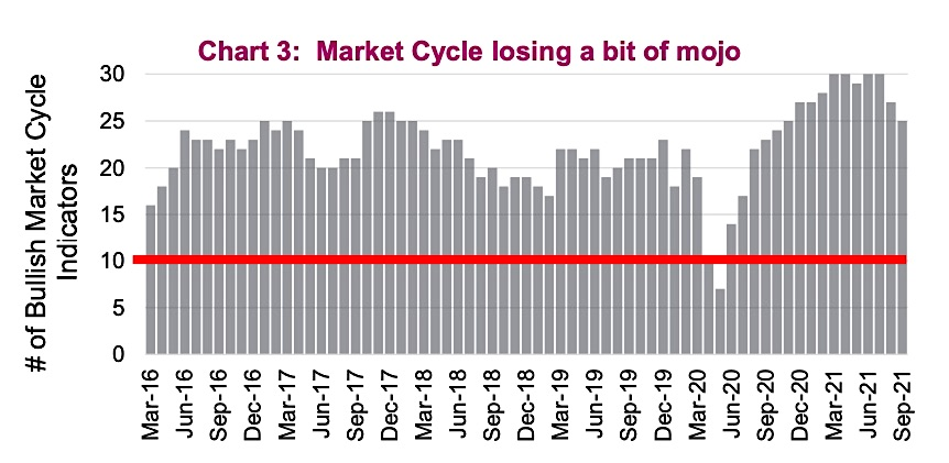 market cycle indicators aggregate economic stock market data monthly bar chart
