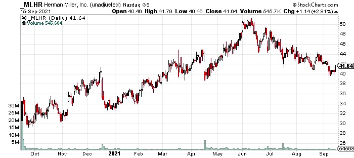 mlhr stock price chart one year investing image