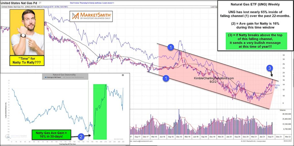 natural gas price seasonality analysis bullish time period september october investing chart