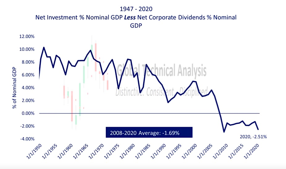 united states net investment percent nominal gdp less dividends