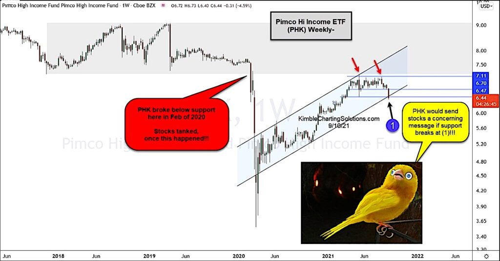 pimco high income bond etf trading at important sell signal price support _ investing chart september