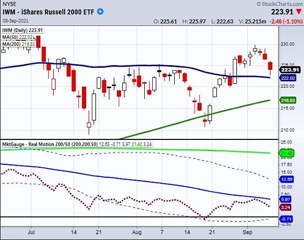 russell 2000 etf pullback analysis etf investing chart september 8