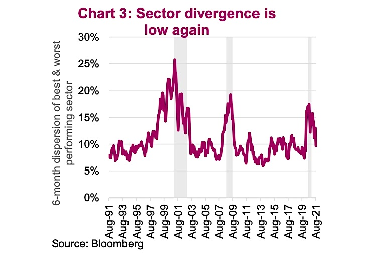 sector divergence forming performance dispersion best worst chart investing