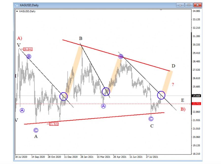 silver price analysis elliott wave abc retracement bull market chart september