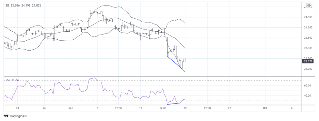 silver price bollinger bands support trading low chart image