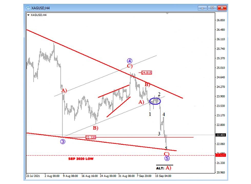 silver price chart elliott wave 5 bottom low forecast september