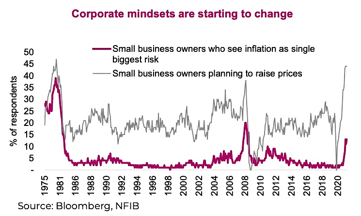 small business owner inflation risks price increases survey chart year ahead
