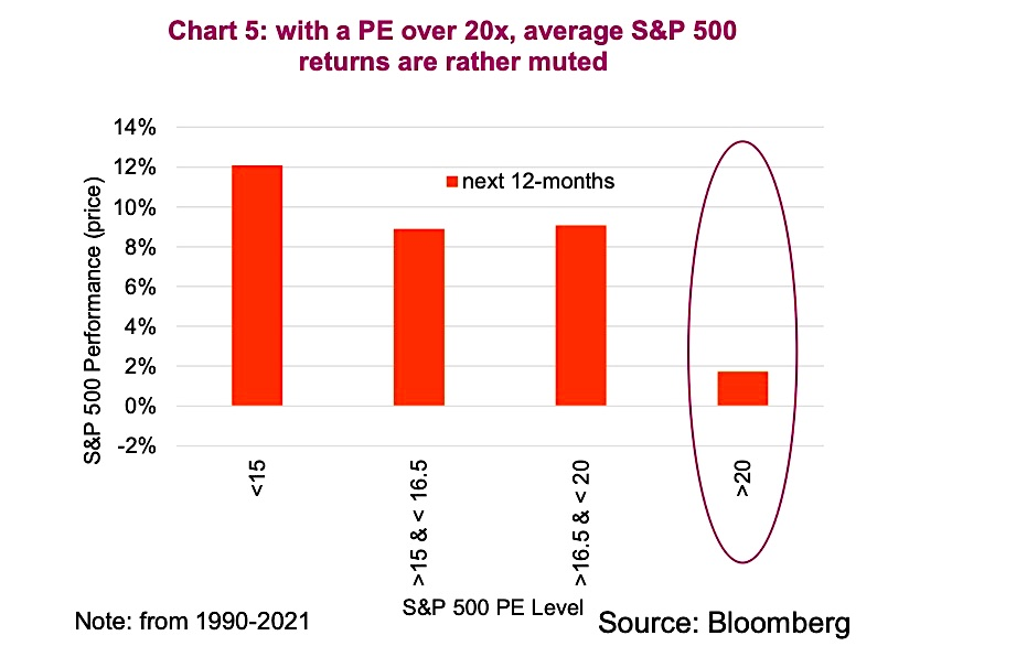 s&p 500 index price earnings over 20 investing returns history chart