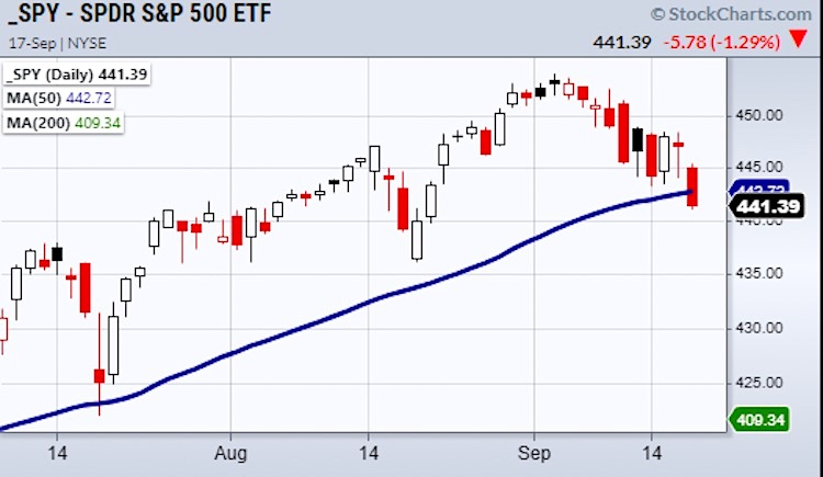 s&p 500 index reversal pattern sell signal chart week september 20