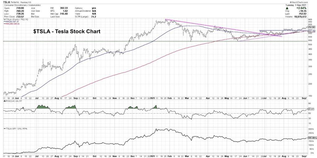 tesla stock price forecast investing analysis future chart tsla ticker