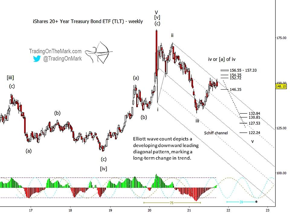 tlt 20 year treasury bond etf elliott wave trading top peak chart image