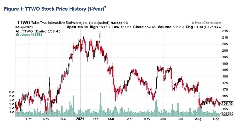 ttwo take two stock price decline video game investing analysis chart september