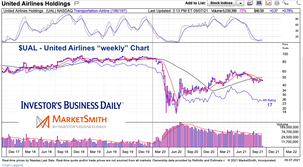 ual united airlines stock price weekly chart investing analysis september 7
