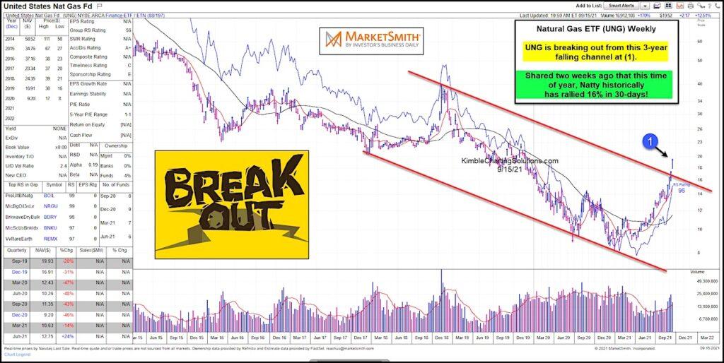 ung natural gas etf breakout higher buy signal chart september