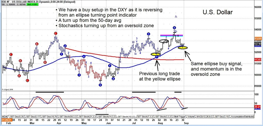 us dollar index reversal higher strong signal financial markets chart september