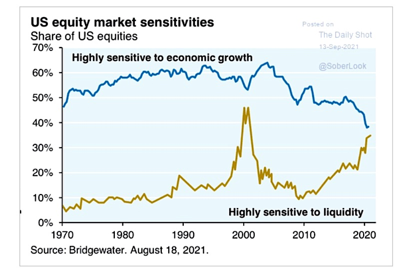 us equities sensitivity to growth and liquidity - daily shot soberlook
