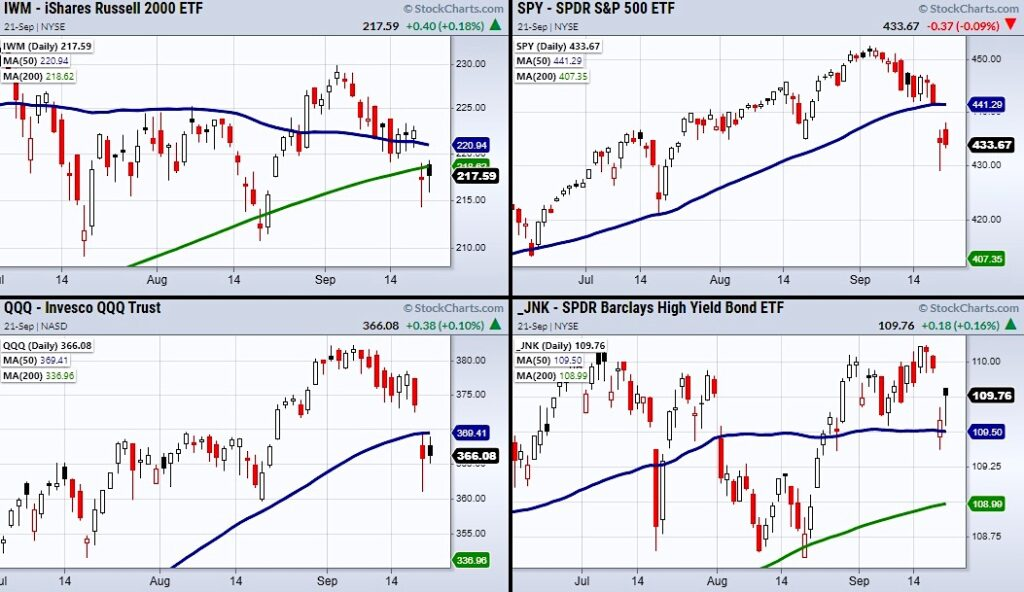 us stock market indexes correction beginning sell signal investing chart