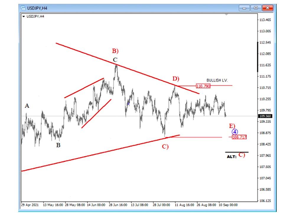 usdjpy dollar yen currency pair elliott wave a b c d e pattern chart september