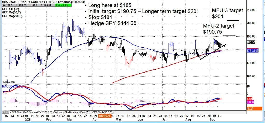 walt disney stock buy signal breakout higher chart september