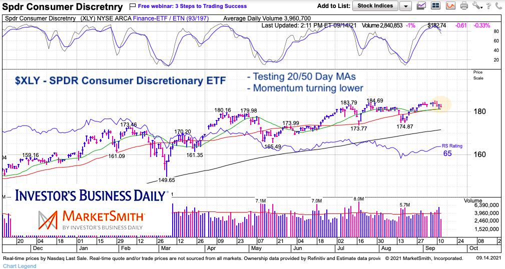 xly consumer discretionary etf trading analysis chart september 14