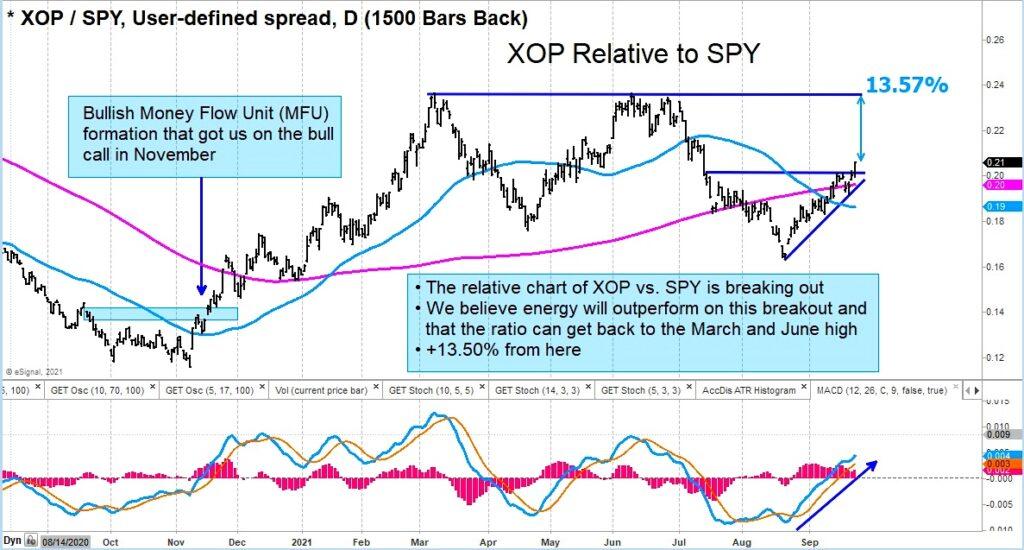 xop spy trading ratio chart oil stocks out perform market forecast september