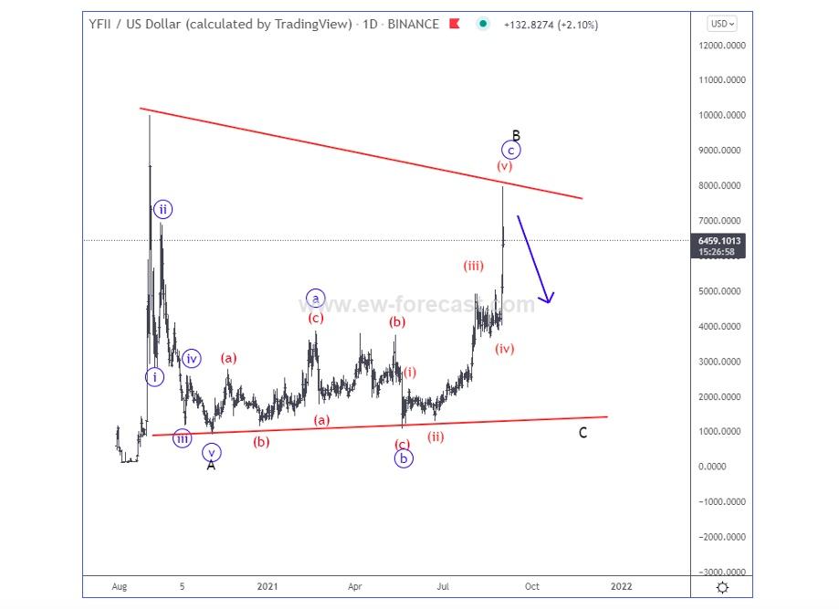 yfii us dollar binance trading token elliott wave trading top chart