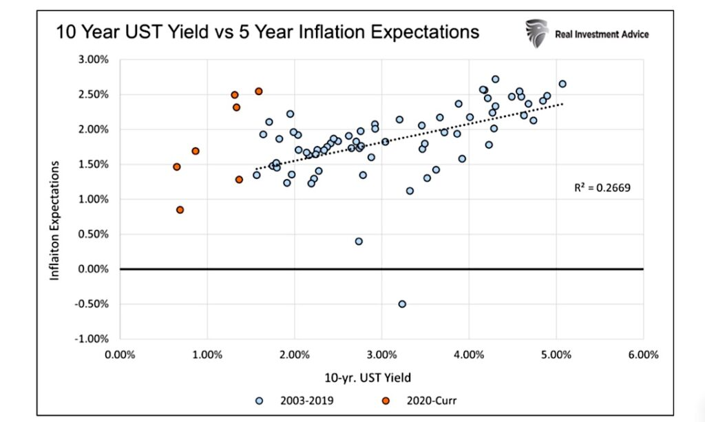 10 year us treasury bond yield comparison 5 year inflation expectations chart